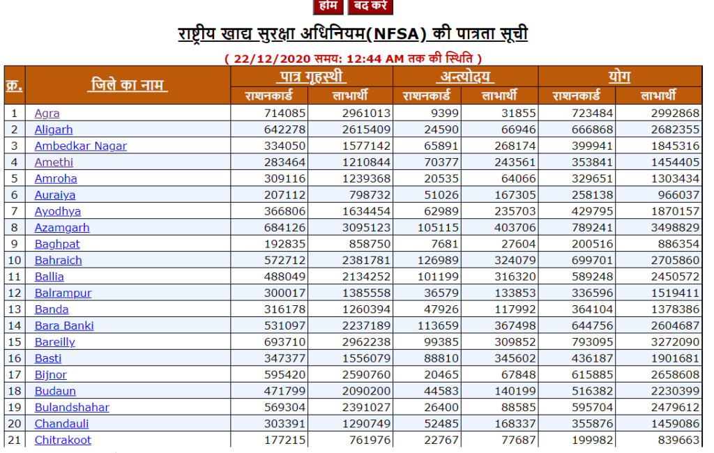 District wise UP new ration card list